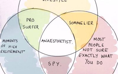 Finding Private Surgical Lists as a new Anaesthetist